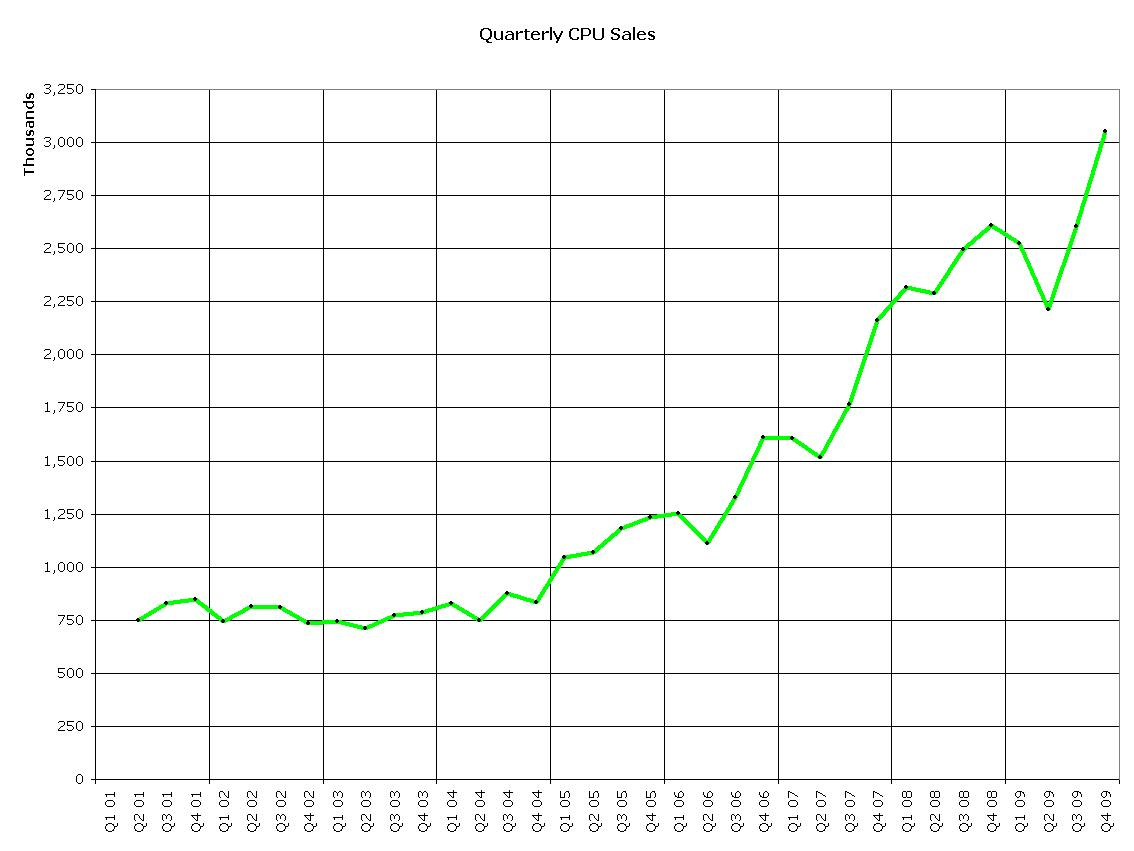 Charting Apple « (Parenthetical Thoughts